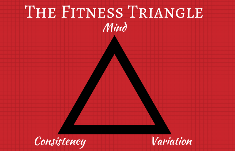 The Fitness Triangle